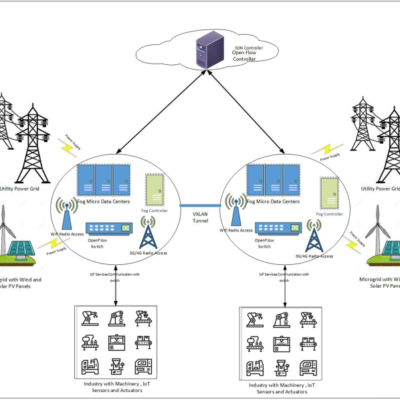 Benefits of Microgrid Energy Modeling In the Current Era